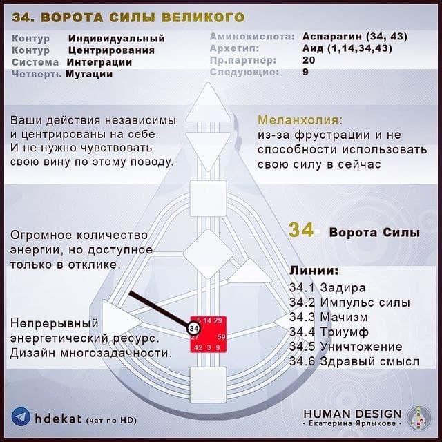 34 Ворота. Дизайн Человека (Human Design).