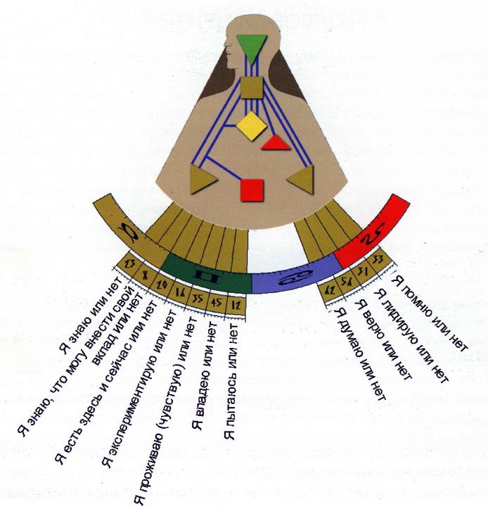 використання соціально племенной контур дизайн человека за что отвечает камень
