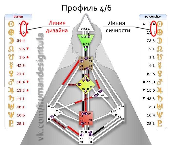 Хьюман дизайн расчет карты профили