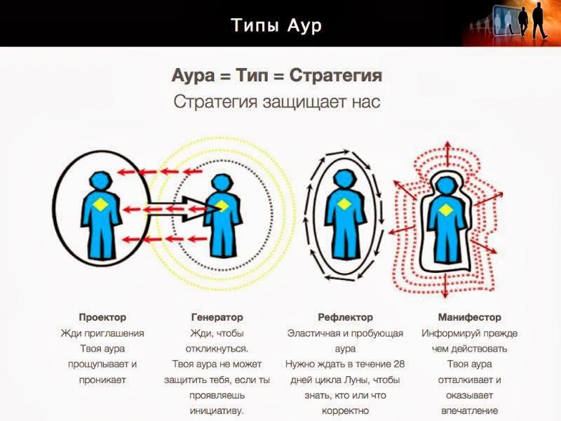 4 типа Human Design