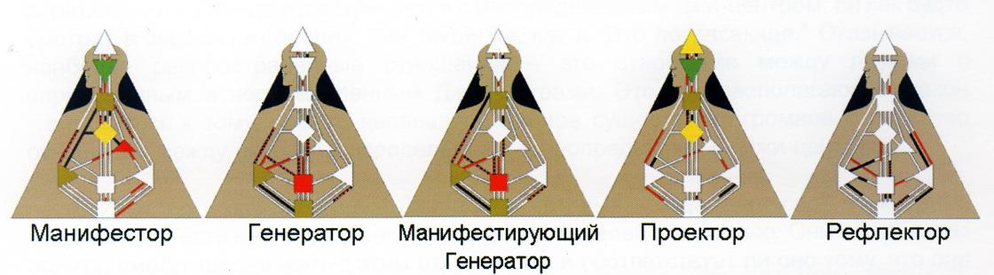 Манифестирующий генератор