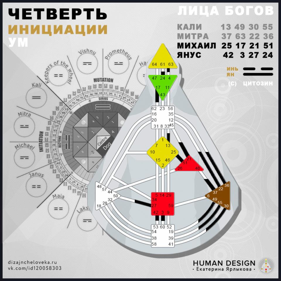 arhetipy-v-dizajne-cheloveka-chetvert-iniciacii