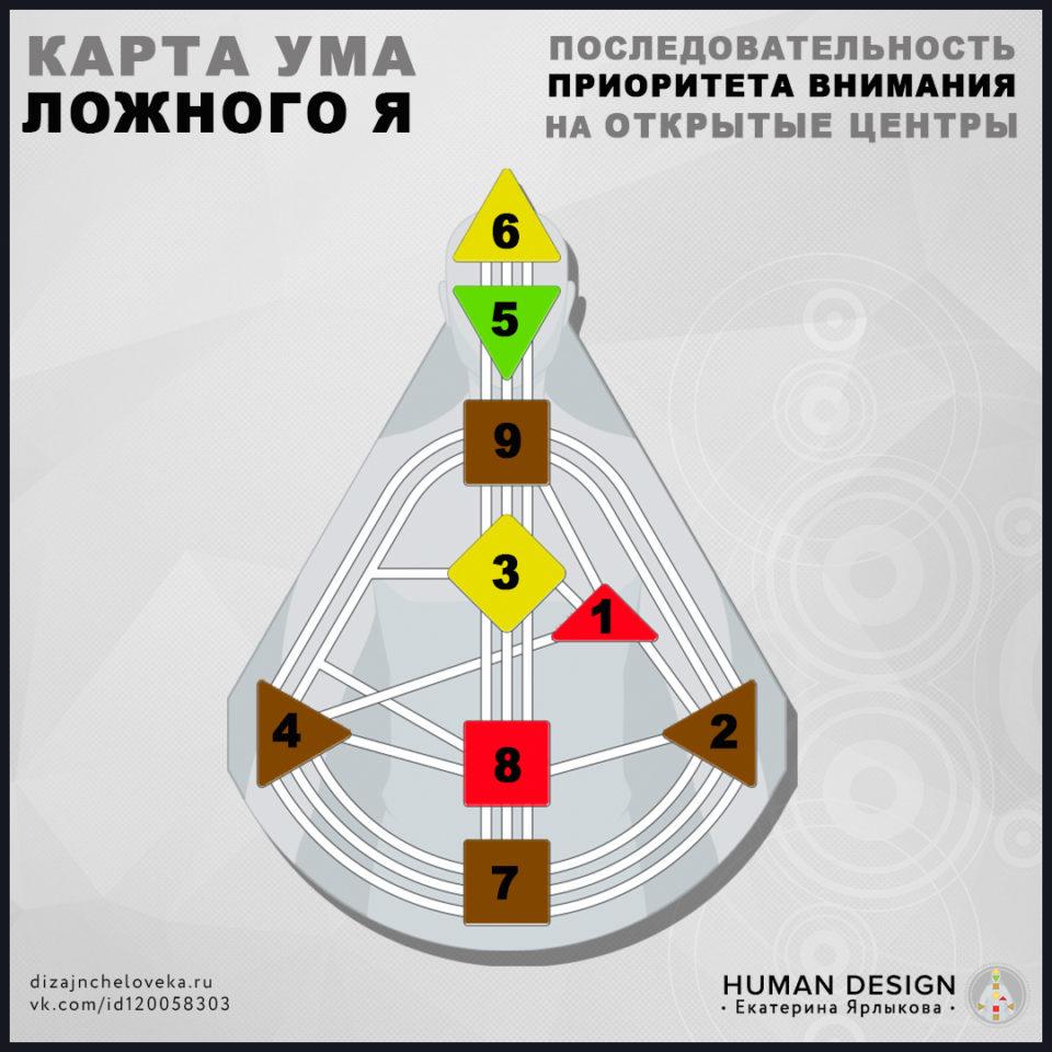 karta-uma-lozhnogo-ja-otkrytyh-centrov-dizajn-cheloveka