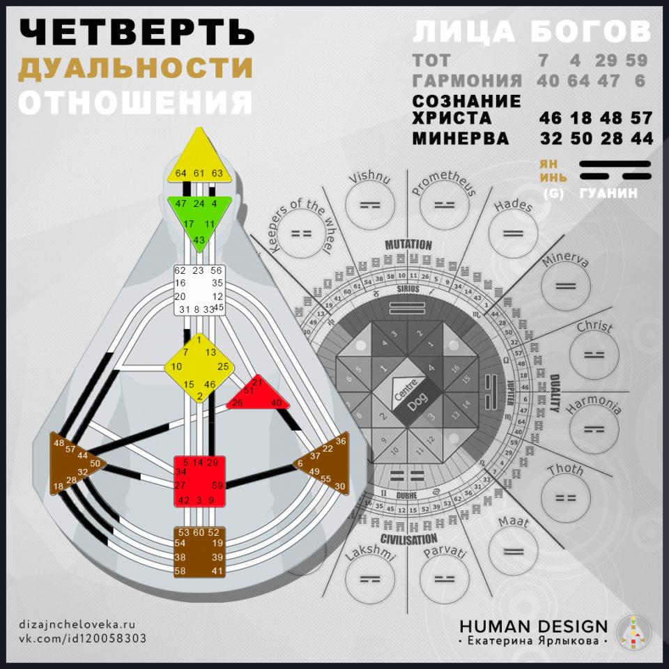 arhetip-dizajn-cheloveka-chetvert-dualnosti-jupiter