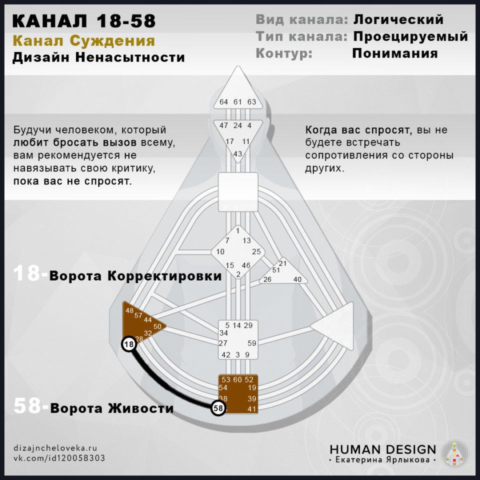 kanal-18-58-dizajn-cheloveka