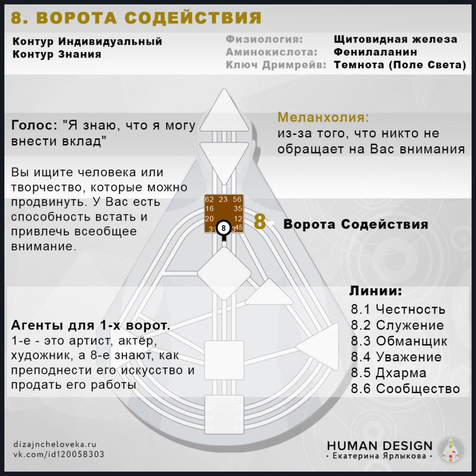 Human-Design-dizajn-cheloveka-8-vorota