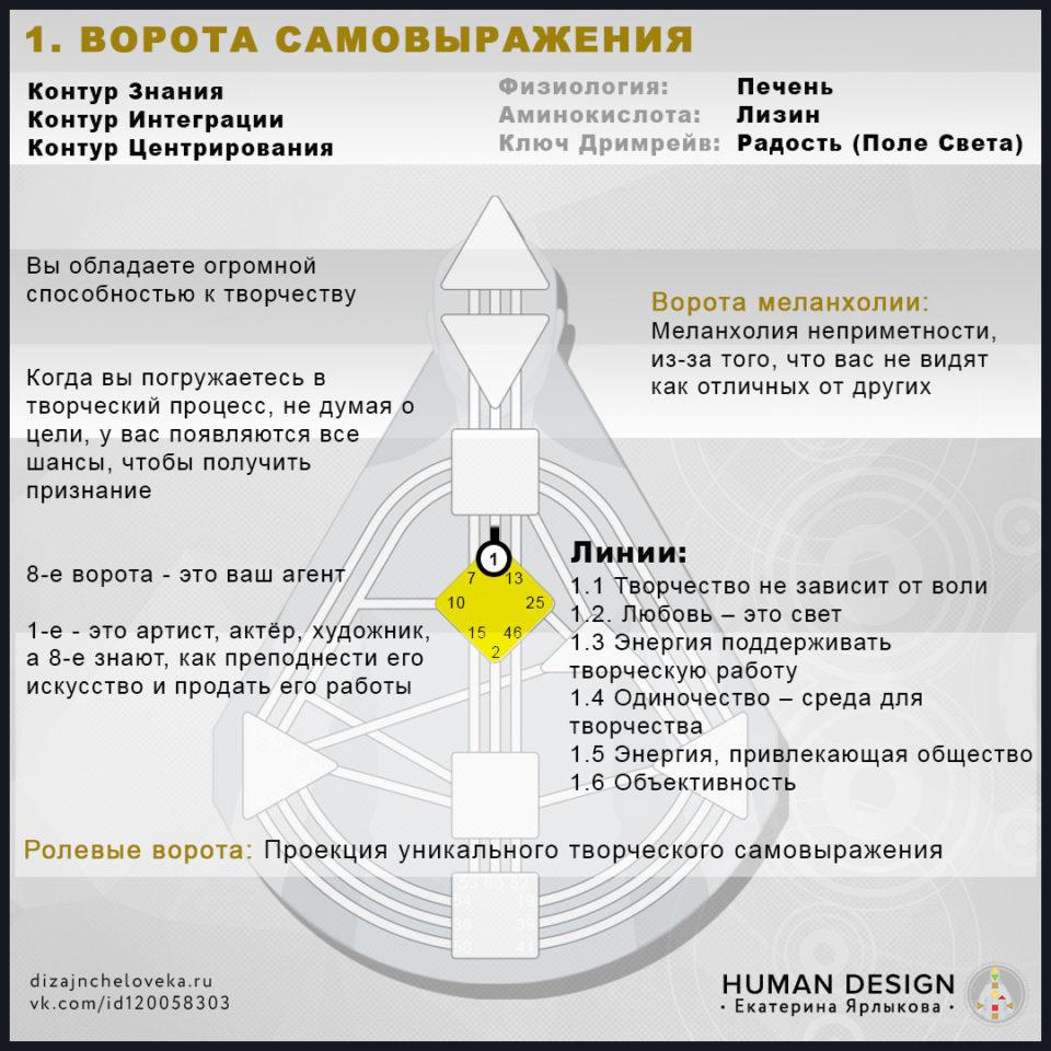 human-design-dizajn-cheloveka-1-vorota