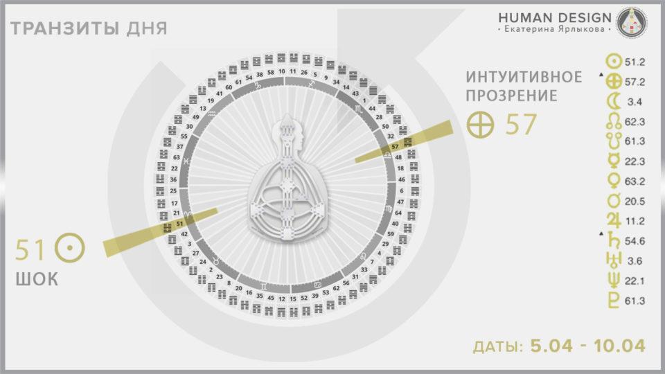 Transition Human Design — «Дизайн Человека» Ежедневный и Еженедельный Анализ Транзитов на Сегодня 06.04 - 10.04 Online