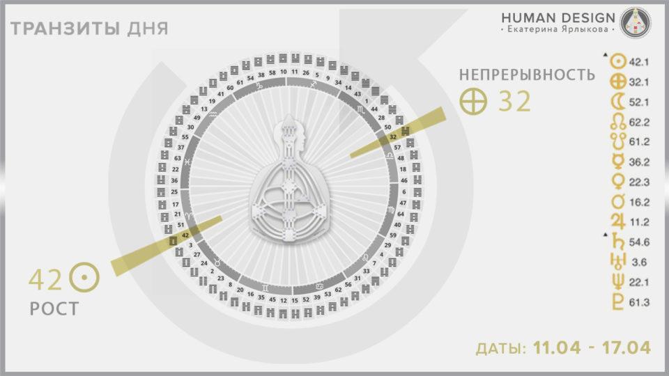 Human Design — Дизайн Человека Транзиты планет 11.04 - 17.04: Солнце в 42 воротах - Земля в 32 воротах