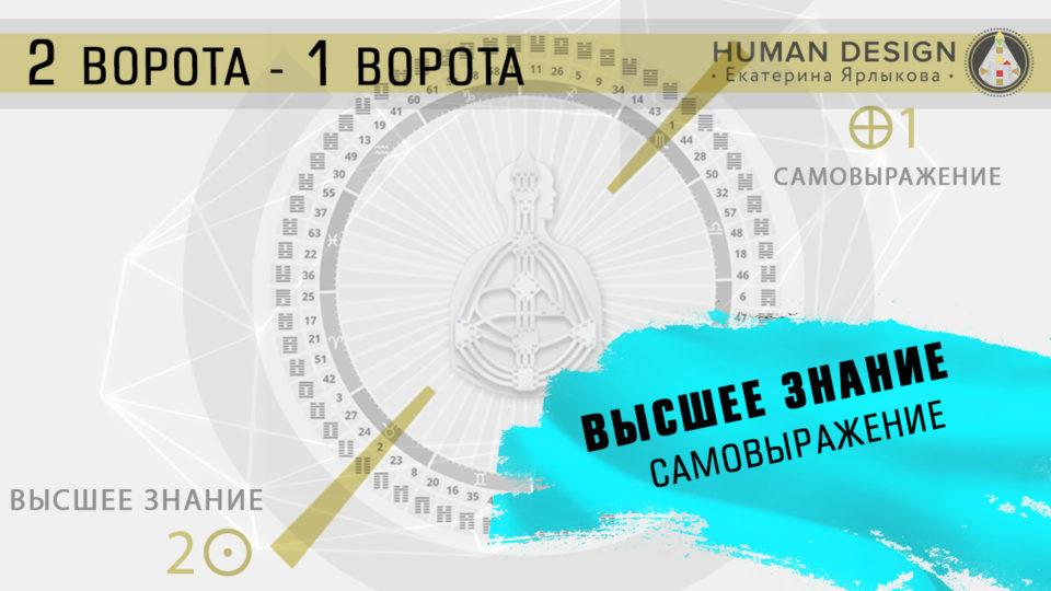 Transit Planet Human Design — Дизайн Человека Транзит Планет 04. 05 — 10. 05 (Май). Солнце в 2 воротах Земля в 1 воротах