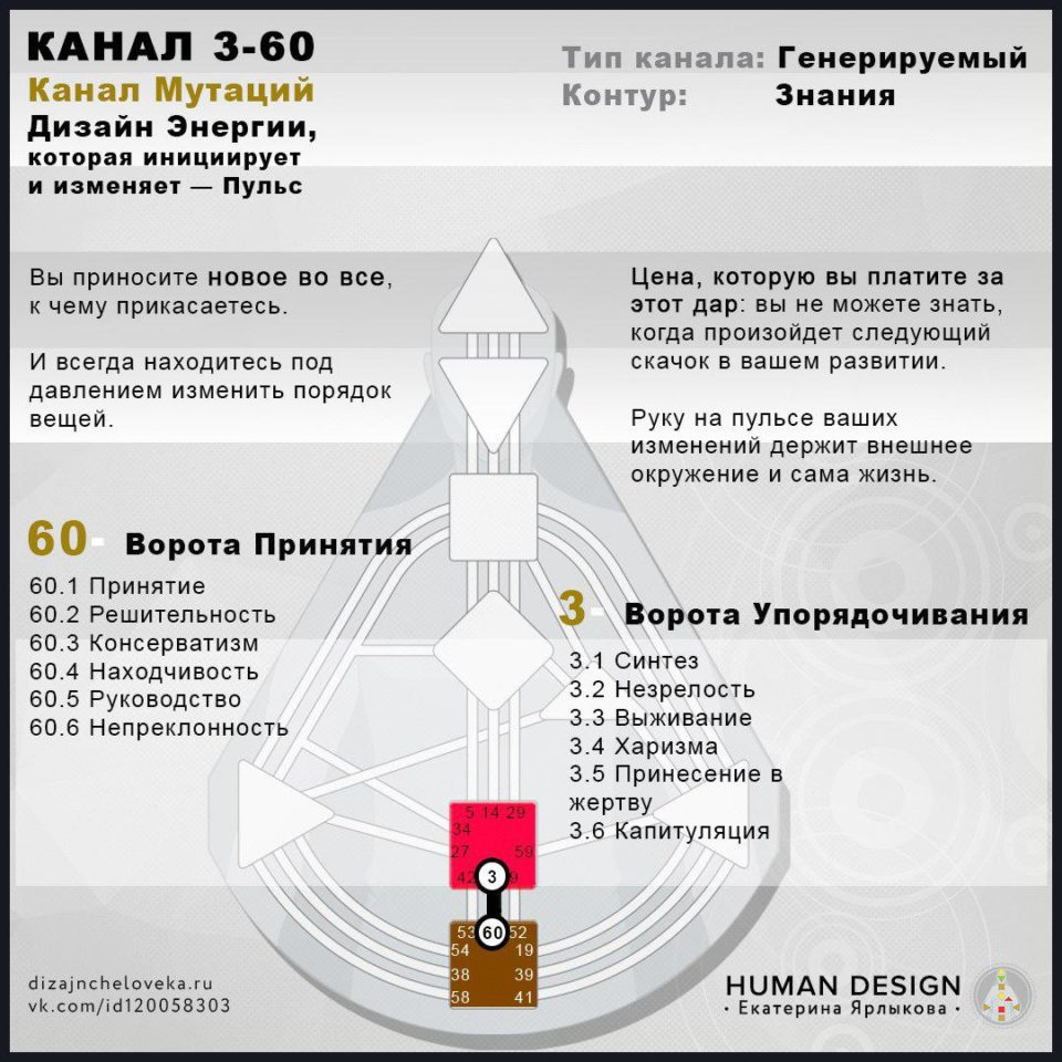 Human Design (Дизайн Человека) 3–60 Канал — КАНАЛ МУТАЦИИ