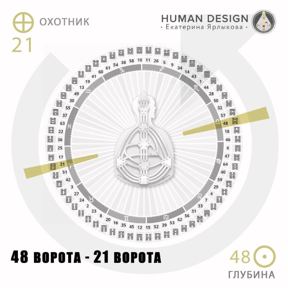 Транзит Планет 3 — 8 Октября Human Design (Дизайн Человека) — Online транзит планет на сегодня