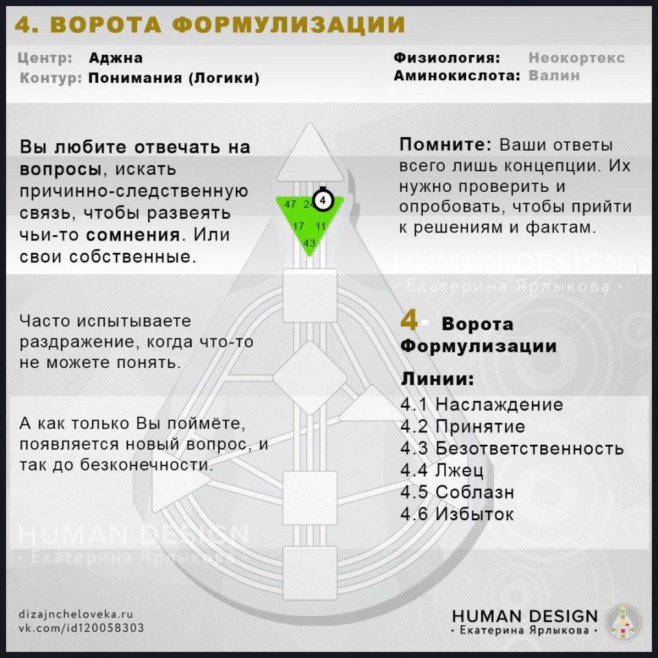 4 Ворота Human Design — ВОРОТА ФОРМУЛИЗАЦИИ (Дизайн Человека)