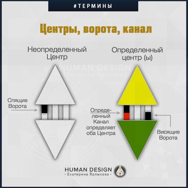 Human Design (Дизайн Человека). Вводный Бесплатный Курс (День 3).