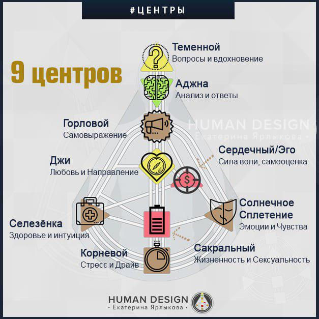 Human Design (Дизайн Человека) — Вводный Бесплатный Курс День 4. «Human Design» (Дизайн Человека) — Екатерина Ярлыкова
