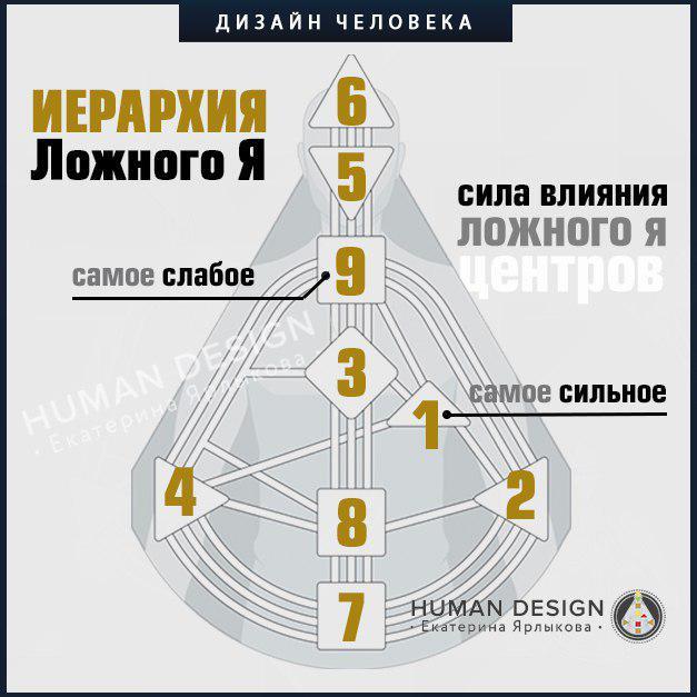 Human Design (Дизайн Человека) Иерархия Ложного «Я»