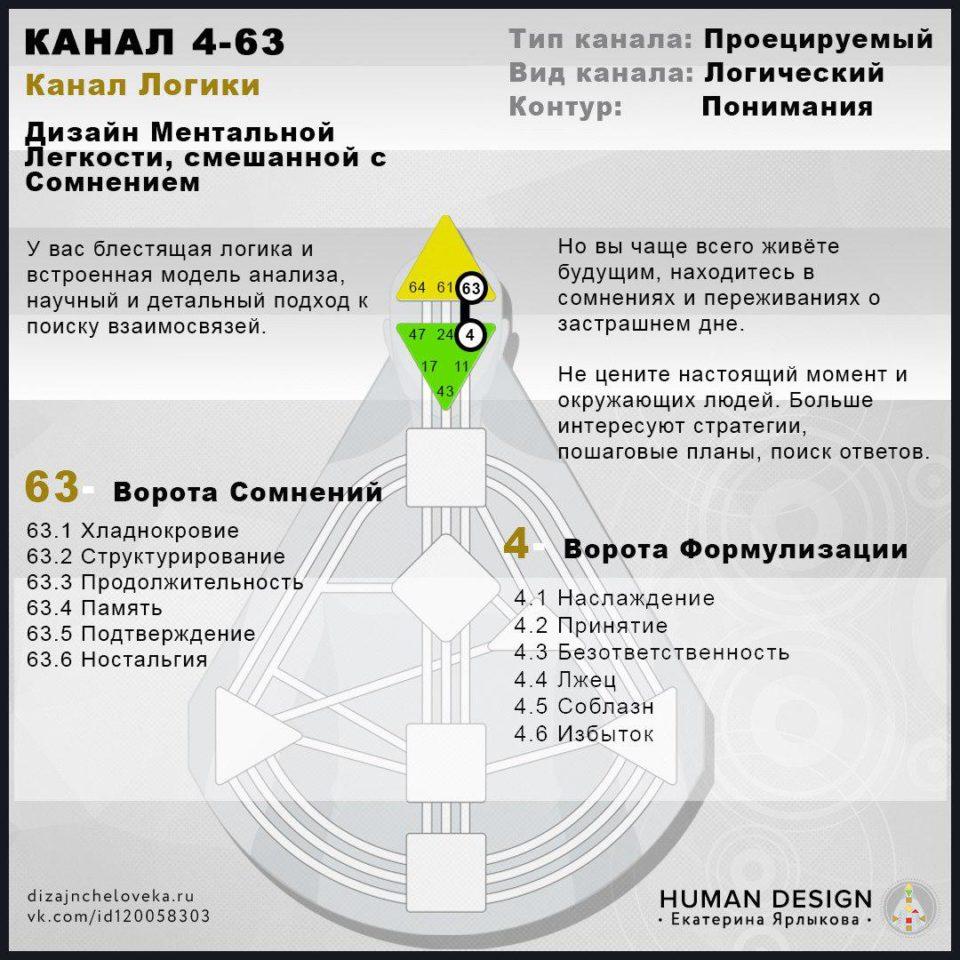 Human Design (Дизайн Человека) 4–63 Канал — КАНАЛ ЛОГИКИ