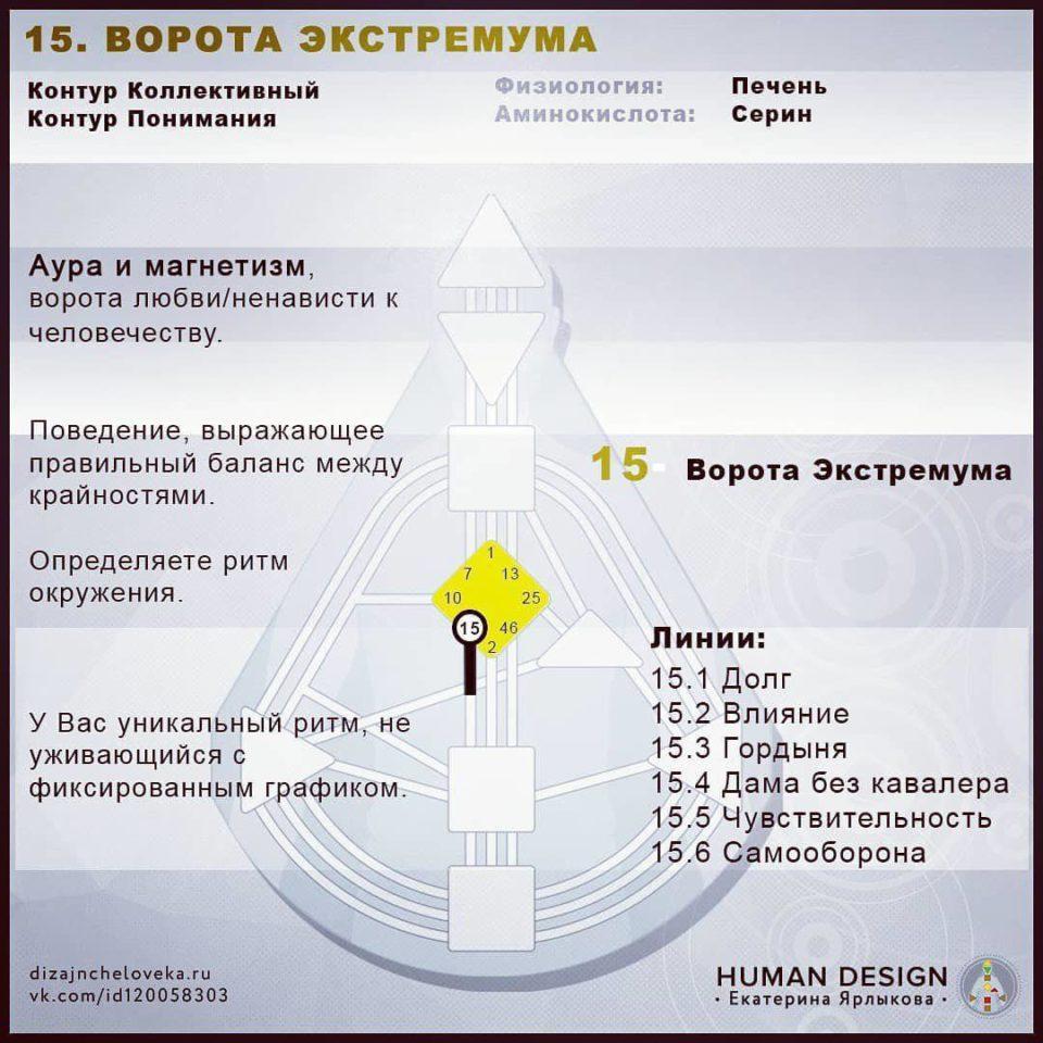 15 Ворота Human Design — 15 ВОРОТА ЭКСТРЕМУМА (Дизайн Человека)