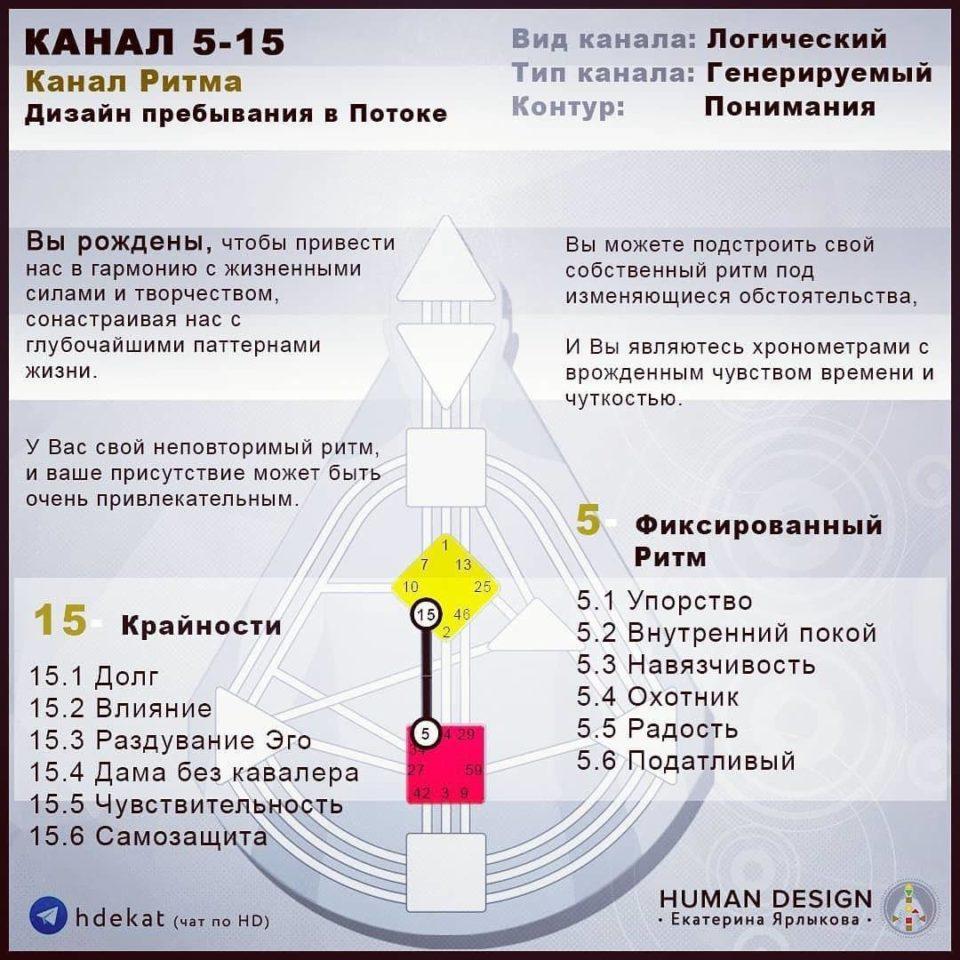 ⭐️⭐️⭐️⭐️⭐️ Human Design (Дизайн Человека) — Канал 5–15