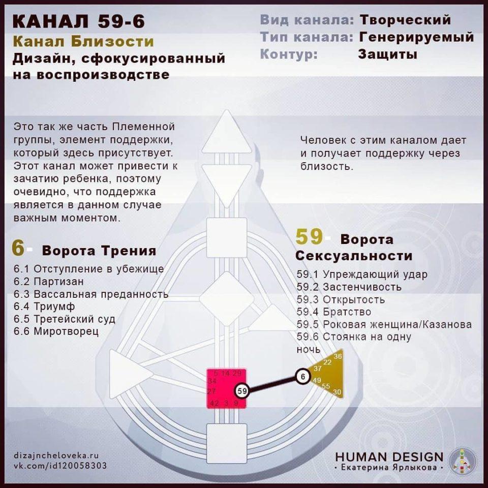 6-59 Канал Human Design — Канал Спаривания 6-59 (Дизайн Человека)