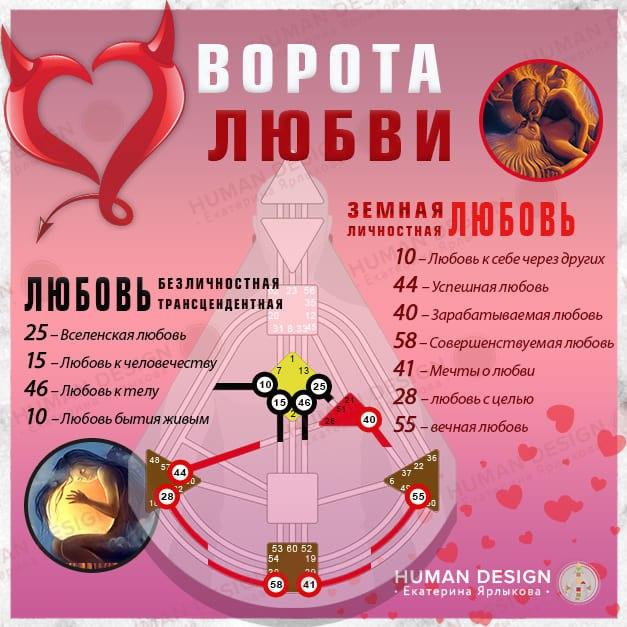 Ворота Любви (Human Design)