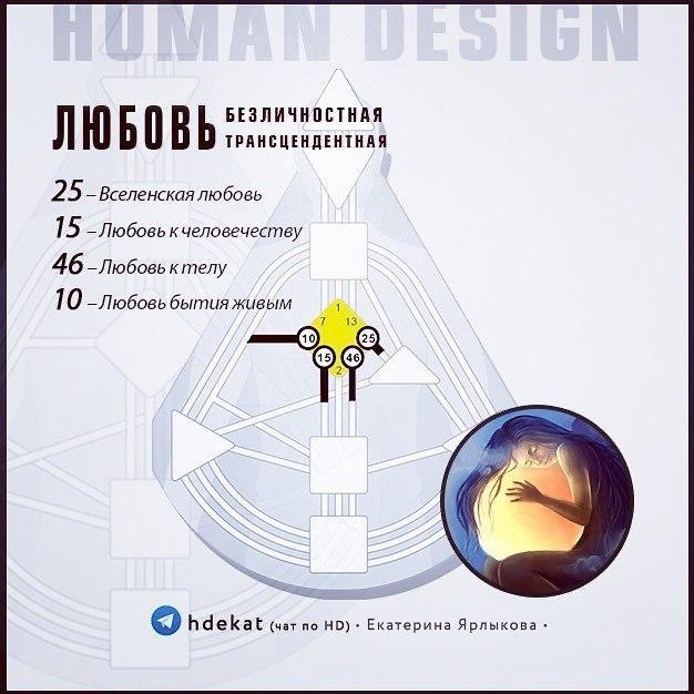 Безличностная / Трансцендентная Любовь. Ворота Любви (Human Design)