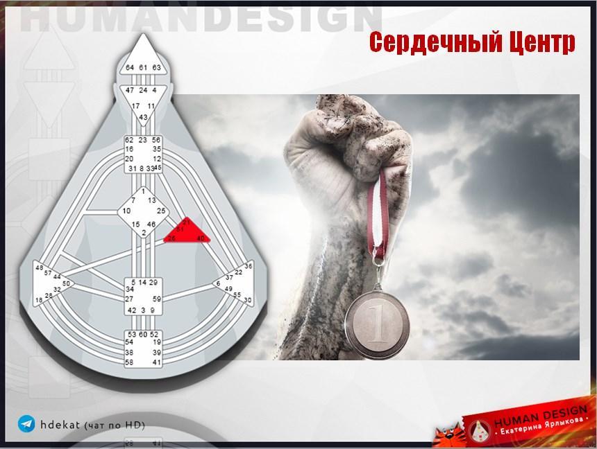 Курс «Сердечный Эго Центр» — Human Design (Дизайн Человека)