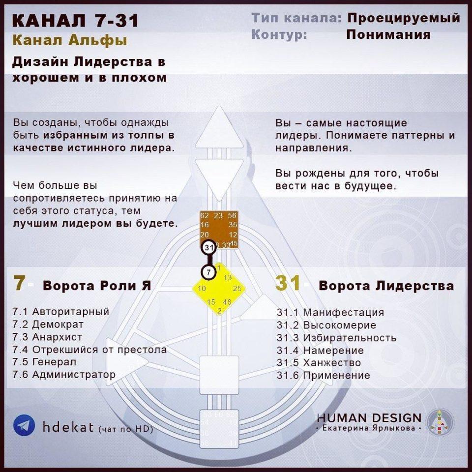 7-31 — Канал «Альфа» — Human Design (Дизайн Человека)