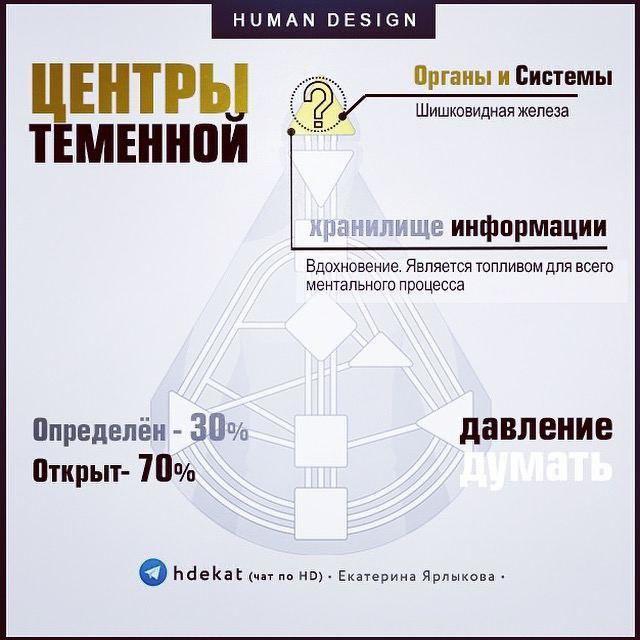 Human Design (Дизайн Человека) — Вводный Бесплатный Курс День 24. ТЕМЕННОЙ ЦЕНТР