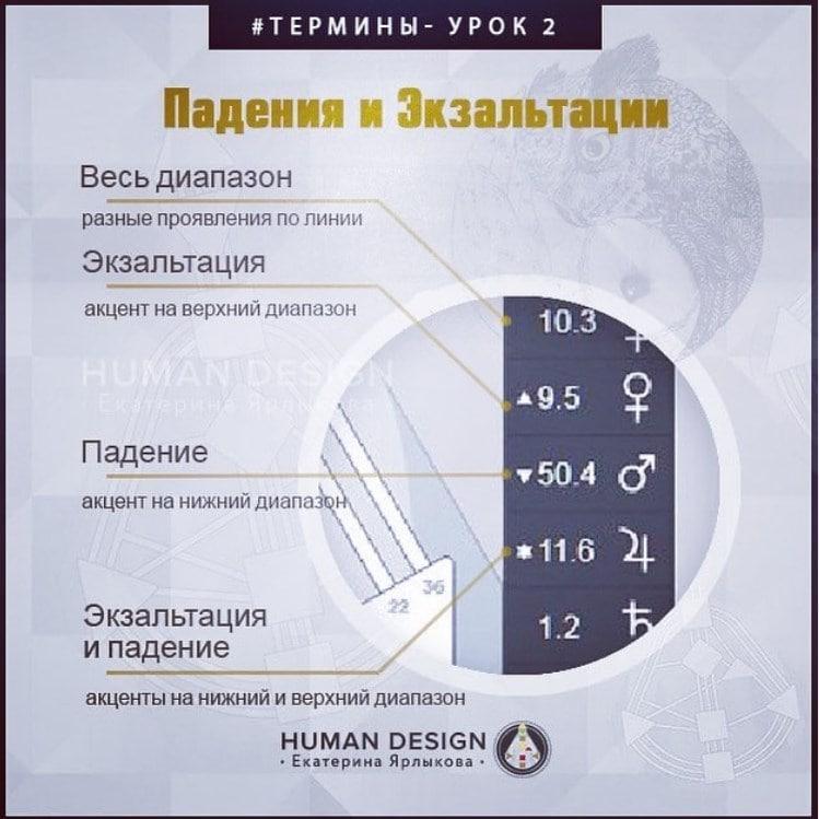 Падение и Экзальтации — Human Design (Дизайн Человека)