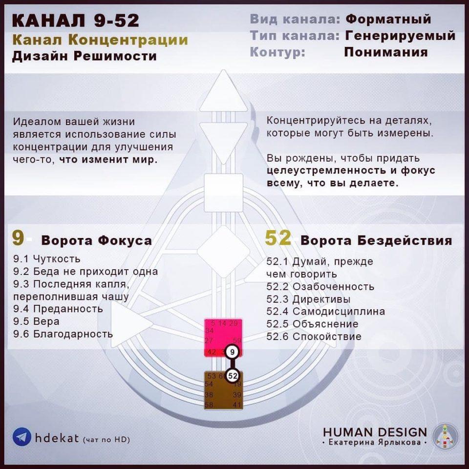 9-52 Канал в Дизайне Человека. 9-52 Канал Концентрации — Human Design