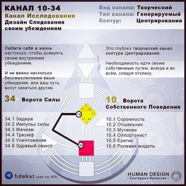 10-34. Канал в Дизайне Человека. 10-24 Канал Исследования — Human Design